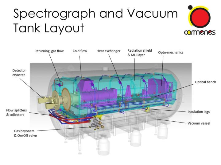 Spectrograph and Vacuum Tank Layout