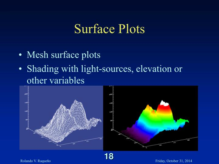 Surface Plots