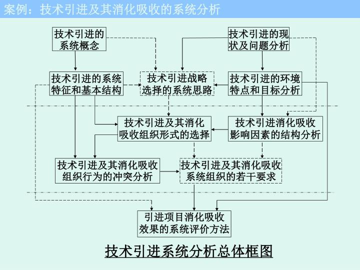 技术引进的系统概念