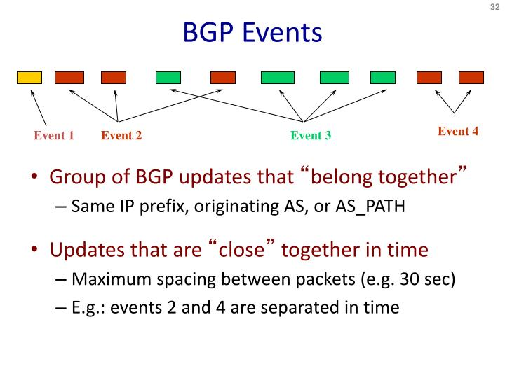 BGP Events