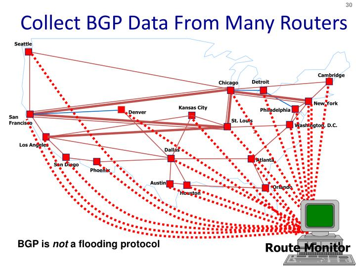 Collect BGP Data From Many Routers