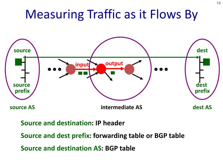 Measuring Traffic as it Flows By