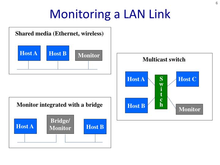 Monitoring a LAN Link