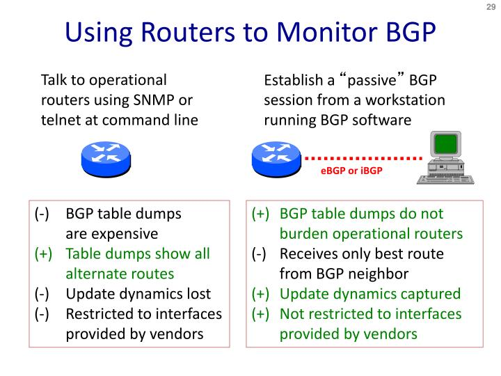 Using Routers to Monitor BGP