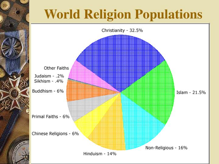 the importance of studying the major religions of the world The academic study of religion understands its subject as always entangled with   the teaching of religious studies is thus particularly important in the united   examination of the world's major religious traditions, but also offers sustained.