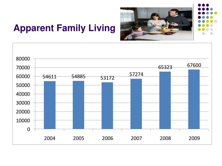 Apparent Family Living