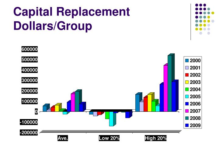 Capital Replacement Dollars/Group