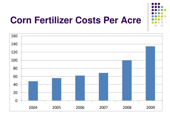 Corn Fertilizer Costs Per Acre