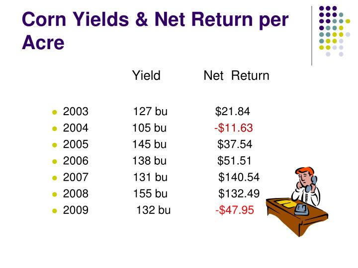 Corn Yields & Net Return per Acre