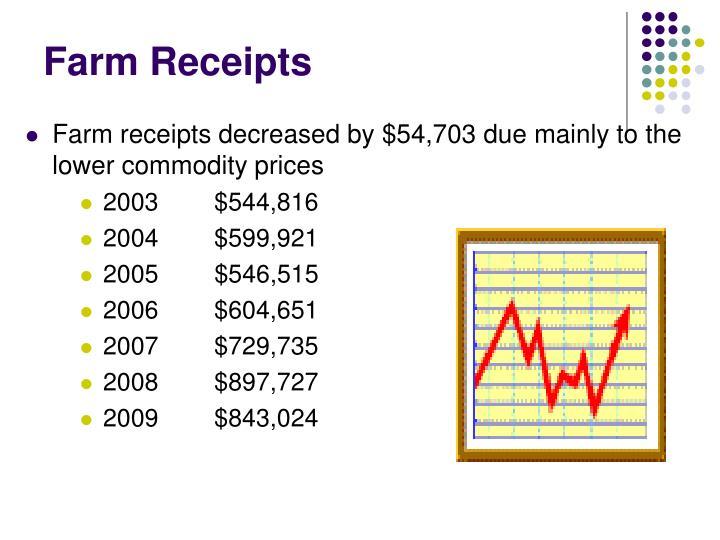 Farm Receipts