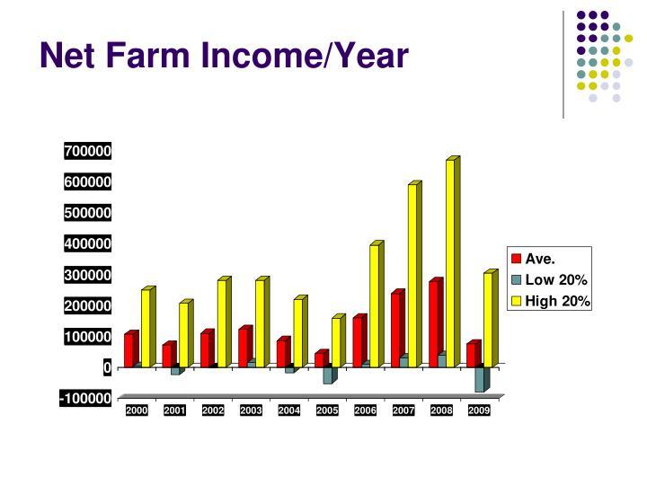 Net Farm Income/Year