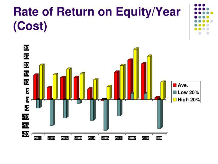 Rate of Return on Equity/Year (Cost)