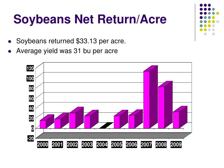 Soybeans Net Return/Acre