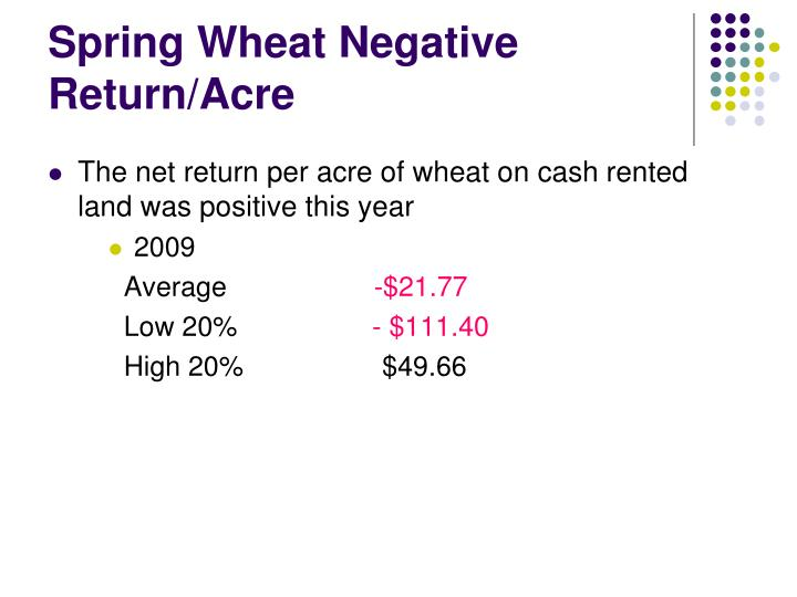 Spring Wheat Negative Return/Acre