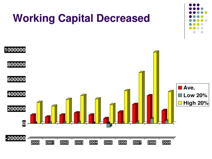 Working Capital Decreased