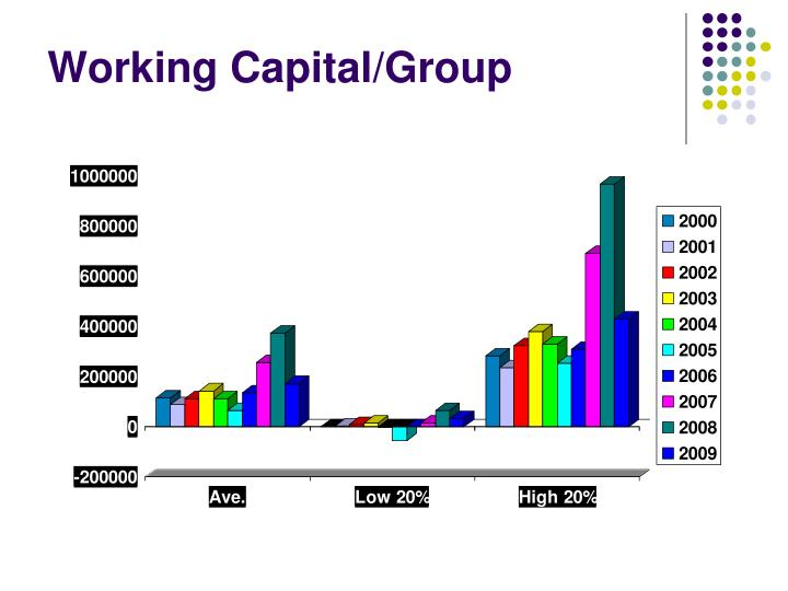Working Capital/Group