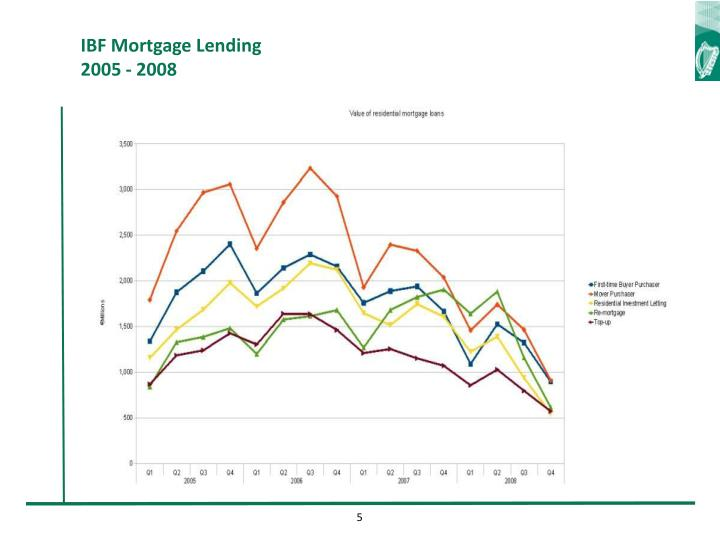 IBF Mortgage Lending 2005 - 2008