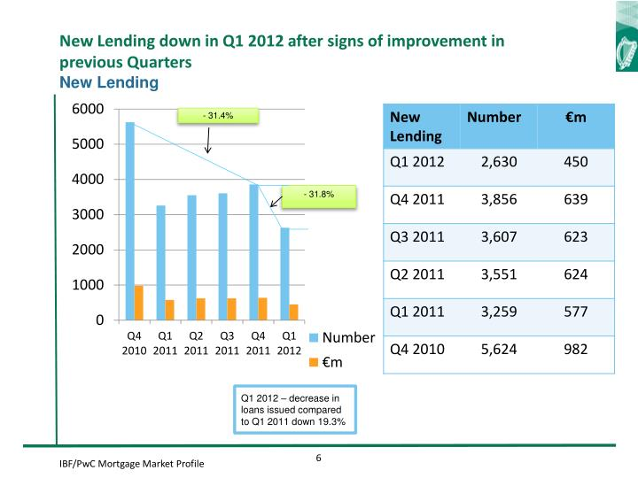 New Lending down in Q1 2012 after signs of improvement in