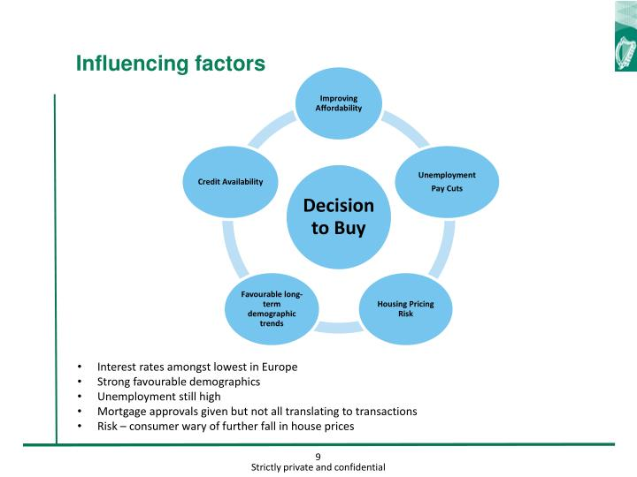 Influencing factors