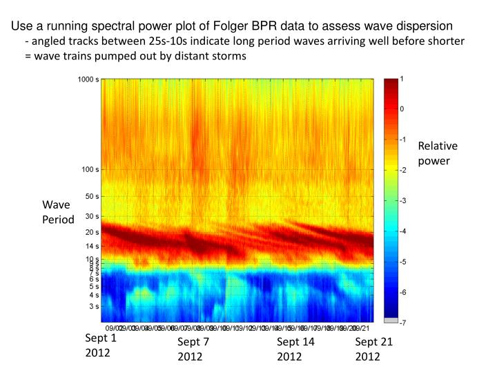 Use a running spectral power plot of Folger BPR data to assess wave dispersion