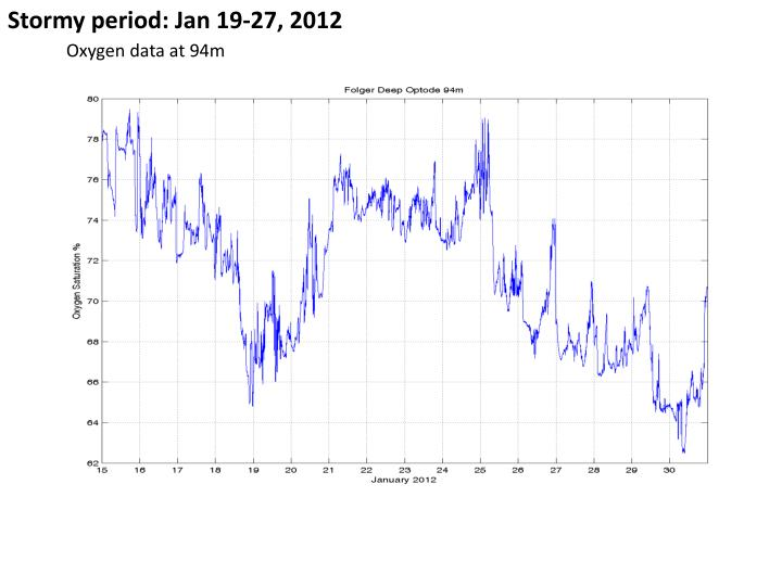 Stormy period: Jan 19-27, 2012