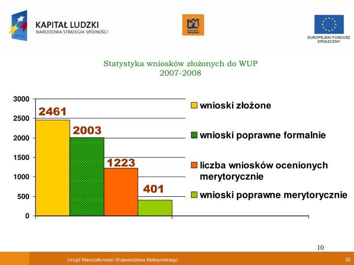 Statystyka wniosków złożonych do WUP