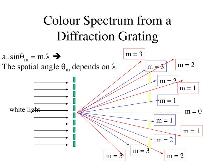 Colour Spectrum from a Diffraction Grating
