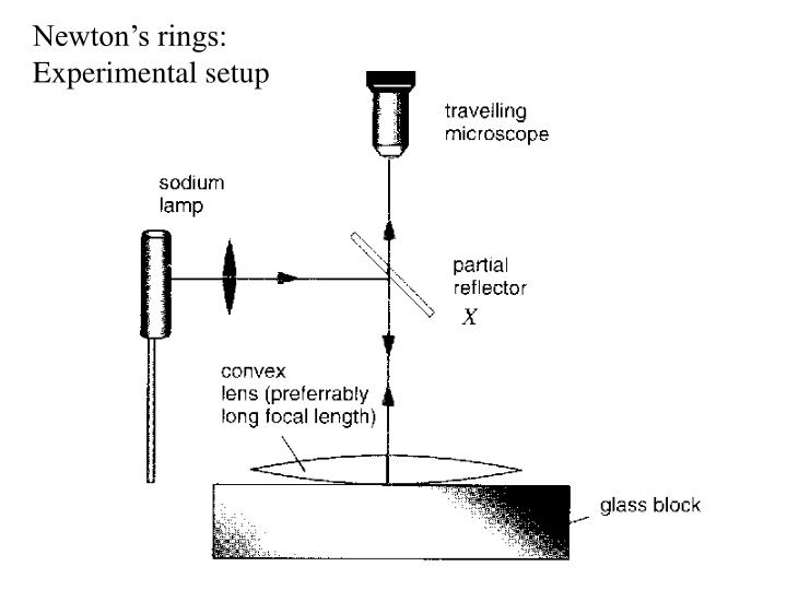 Newton's rings: