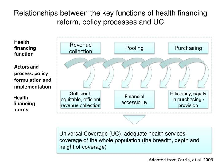Relationships between the key functions of health financing reform, policy processes and UC