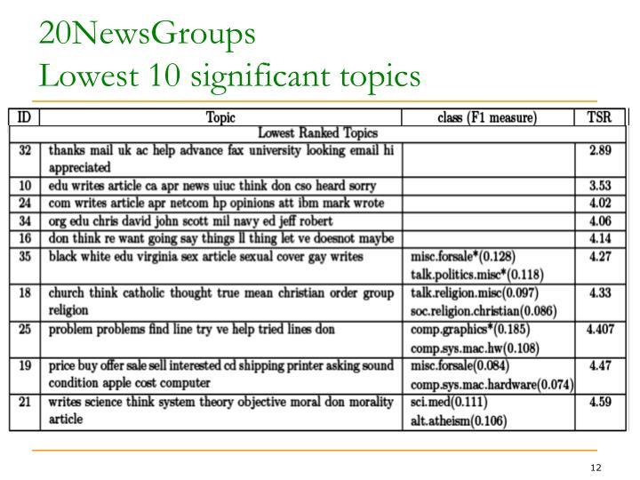 20NewsGroups