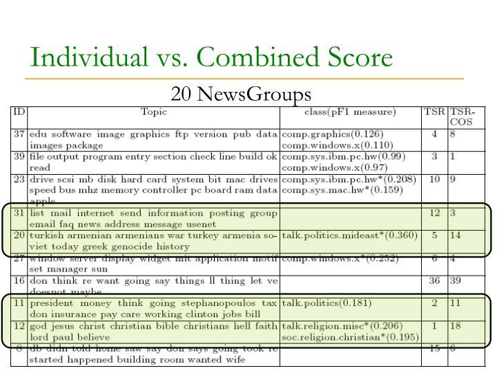 Individual vs. Combined Score