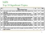 nips top 10 significant topics