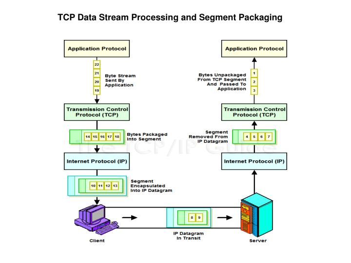 TCP Data Stream Processing and Segment Packaging