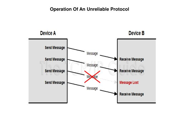 Operation Of An Unreliable Protocol