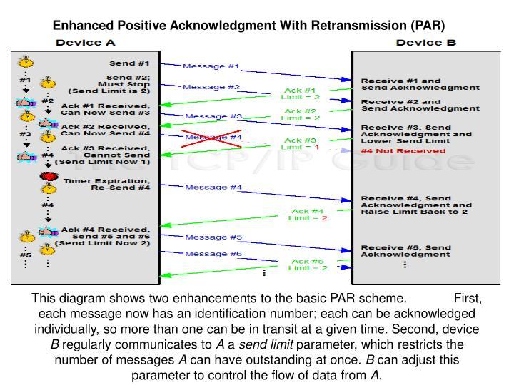 Enhanced Positive Acknowledgment With Retransmission (PAR)
