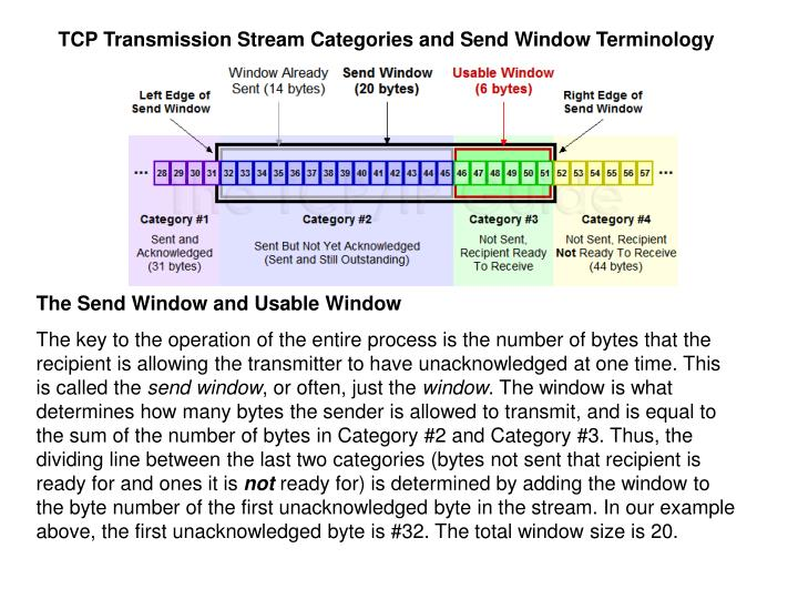 TCP Transmission Stream Categories and Send Window Terminology