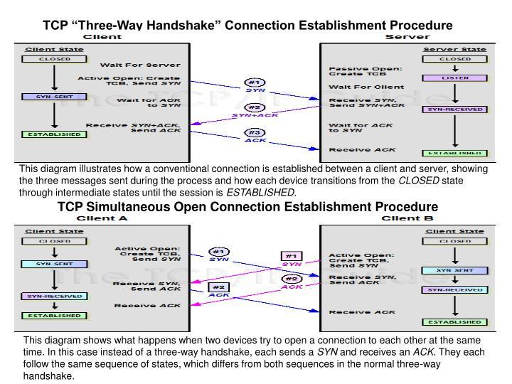 "TCP ""Three-Way Handshake"" Connection Establishment Procedure"