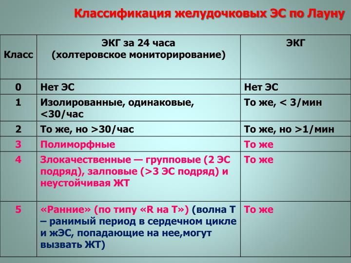 Классификация желудочковых ЭС по