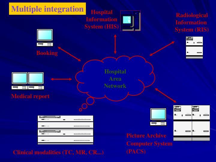 Multiple integration