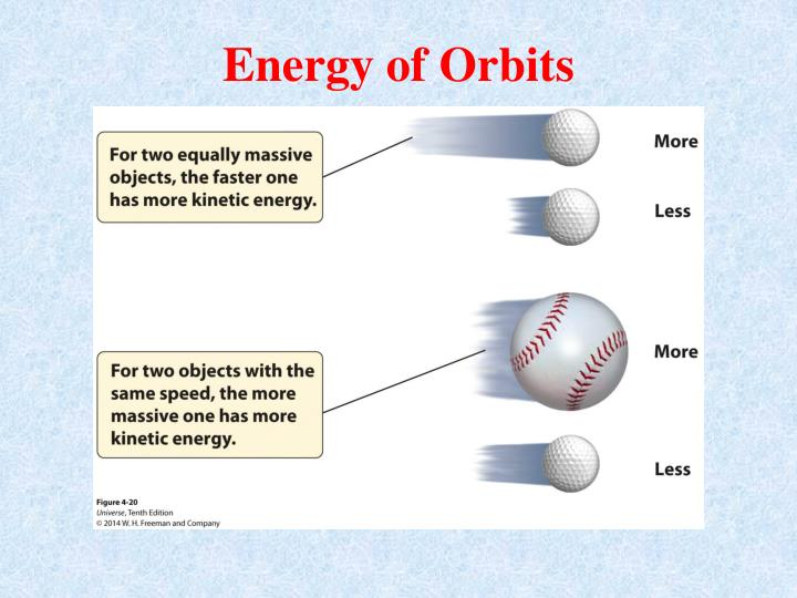 Energy of Orbits