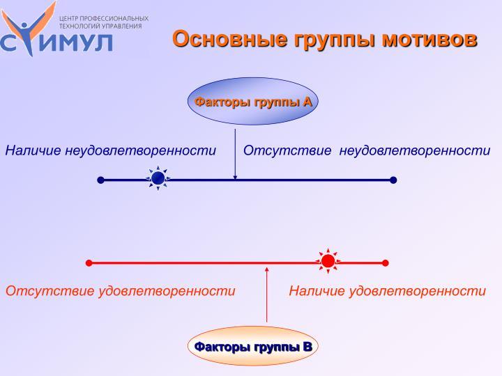 Основные группы мотивов