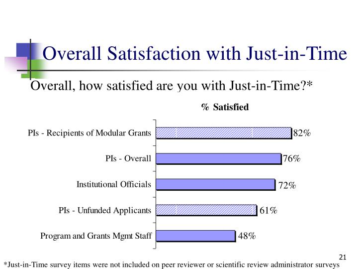 Overall Satisfaction with Just-in-Time