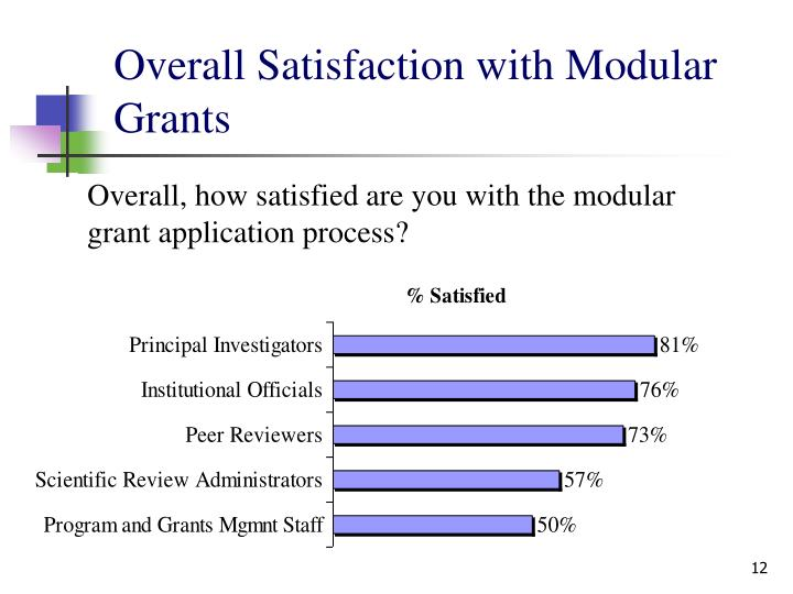 Overall Satisfaction with Modular Grants