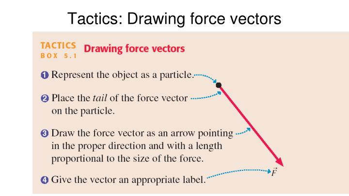 Tactics: Drawing force vectors