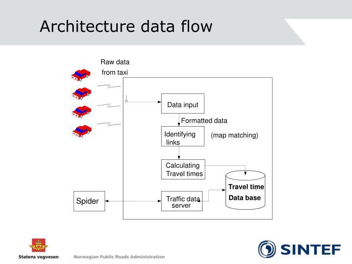 Architecture data flow