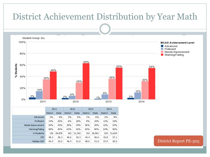 District Achievement Distribution by Year