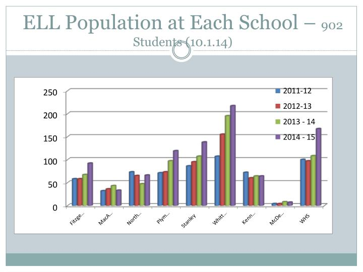 ELL Population at Each School –