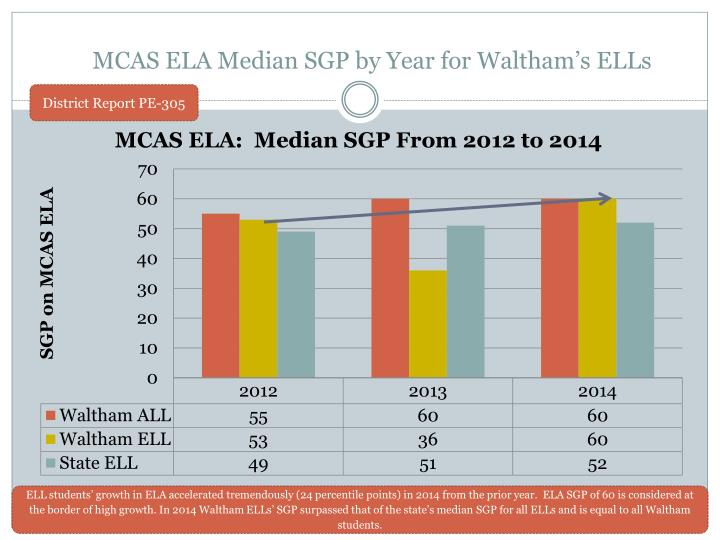 MCAS ELA Median SGP by Year