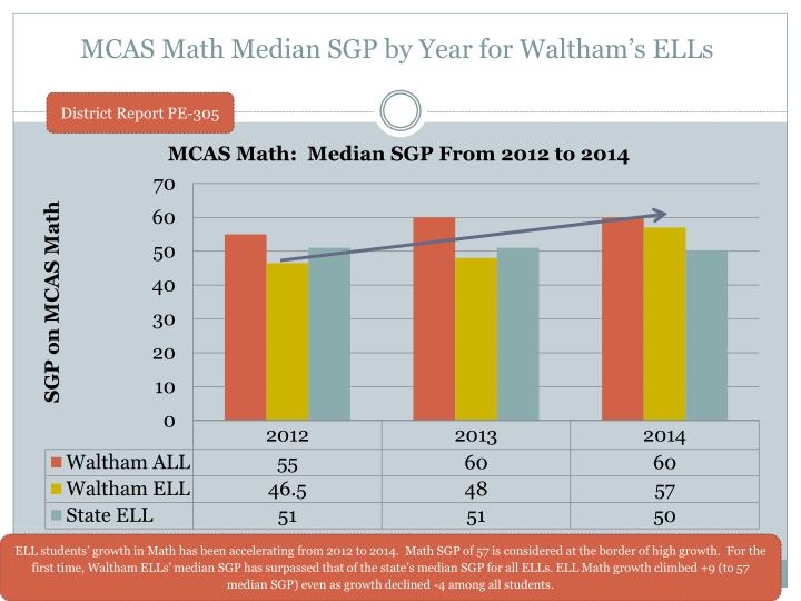 MCAS Math Median SGP by Year for Waltham's ELLs