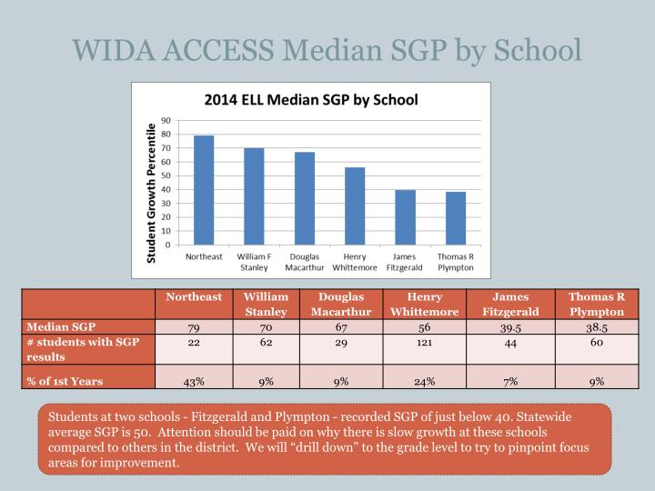 WIDA ACCESS Median SGP by School